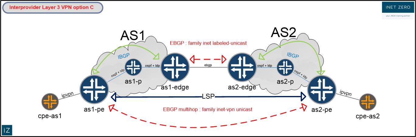 Interprovider Layer 3 VPN option C - iNETZERO : iNETZERO