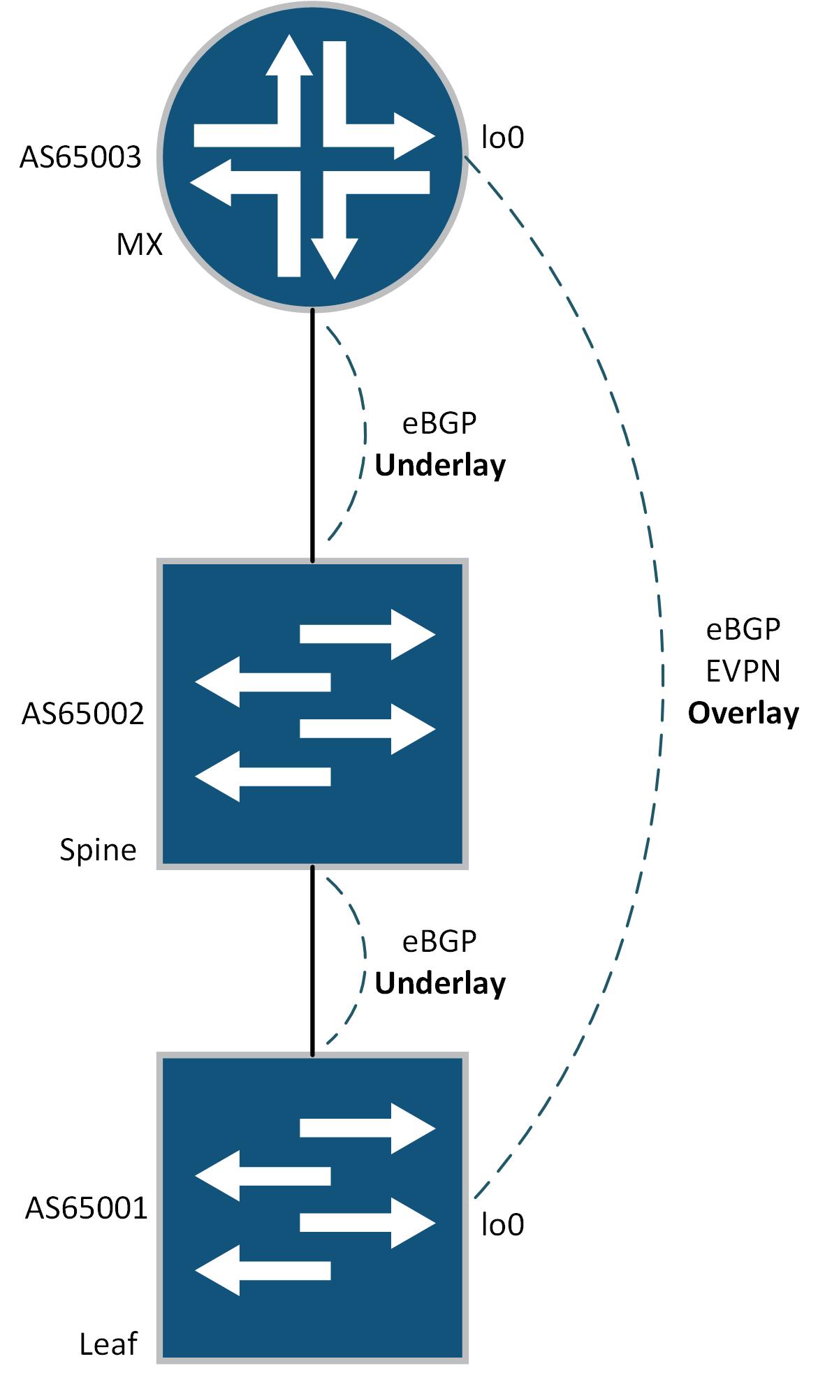 EVPN-VXLAN INTER-TENANT ROUTING ON JUNIPER QFX / MX - iNETZERO